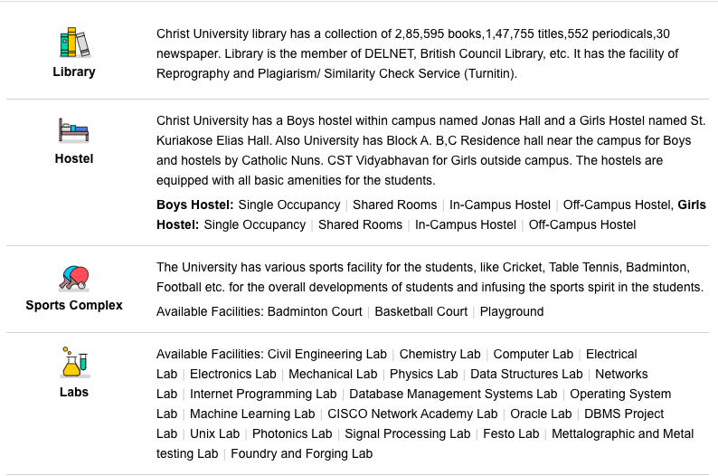 Christ University Facilities by Siksha